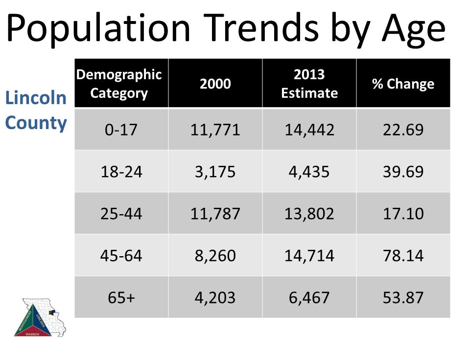 Population Trends by Age Demographic Category 2000 2013 Estimate % Change 0-1711,77114,44222.69 18-243,1754,43539.69 25-4411,78713,80217.10 45-648,26014,71478.14 65+4,2036,46753.87 Lincoln County
