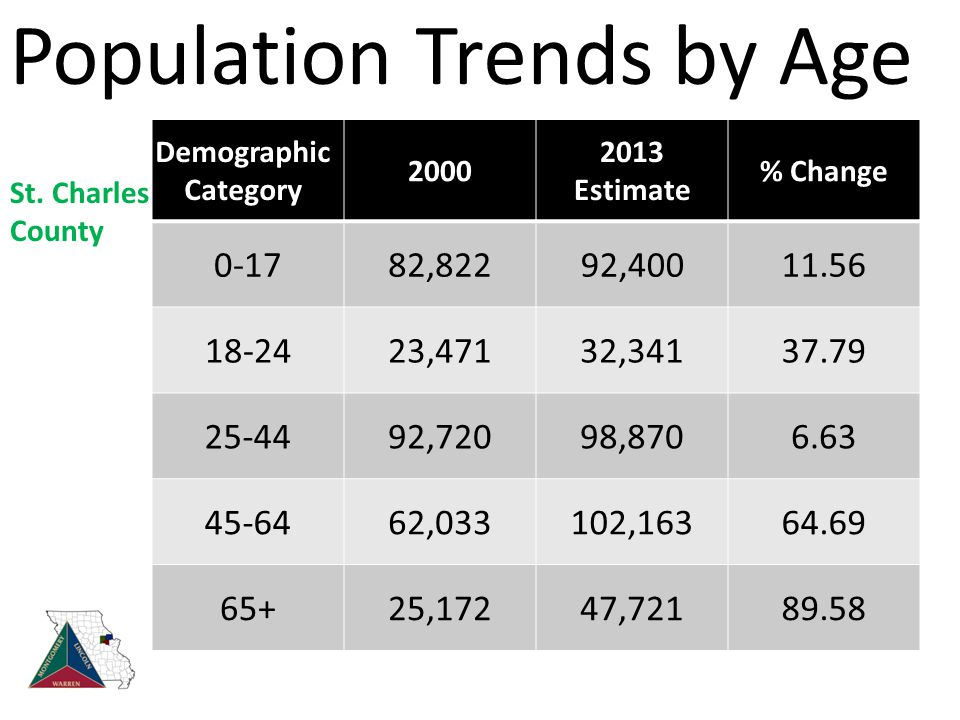 Population Trends by Age Demographic Category 2000 2013 Estimate % Change 0-1782,82292,40011.56 18-2423,47132,34137.79 25-4492,72098,8706.63 45-6462,033102,16364.69 65+25,17247,72189.58 St.