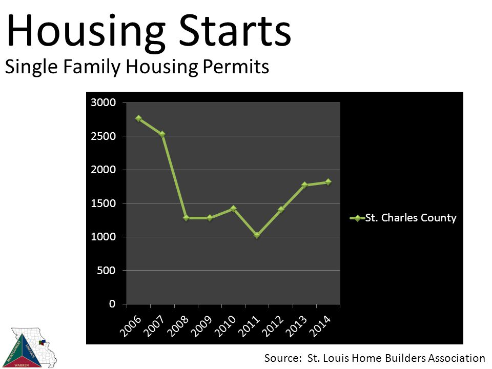 Housing Starts Single Family Housing Permits Source: St. Louis Home Builders Association