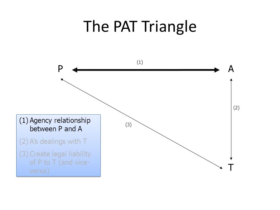 (2) (3) (1) PA T The PAT Triangle (1)Agency relationship between P and A (2)A's dealings with T (3)Create legal liability of P to T (and vice- versa)