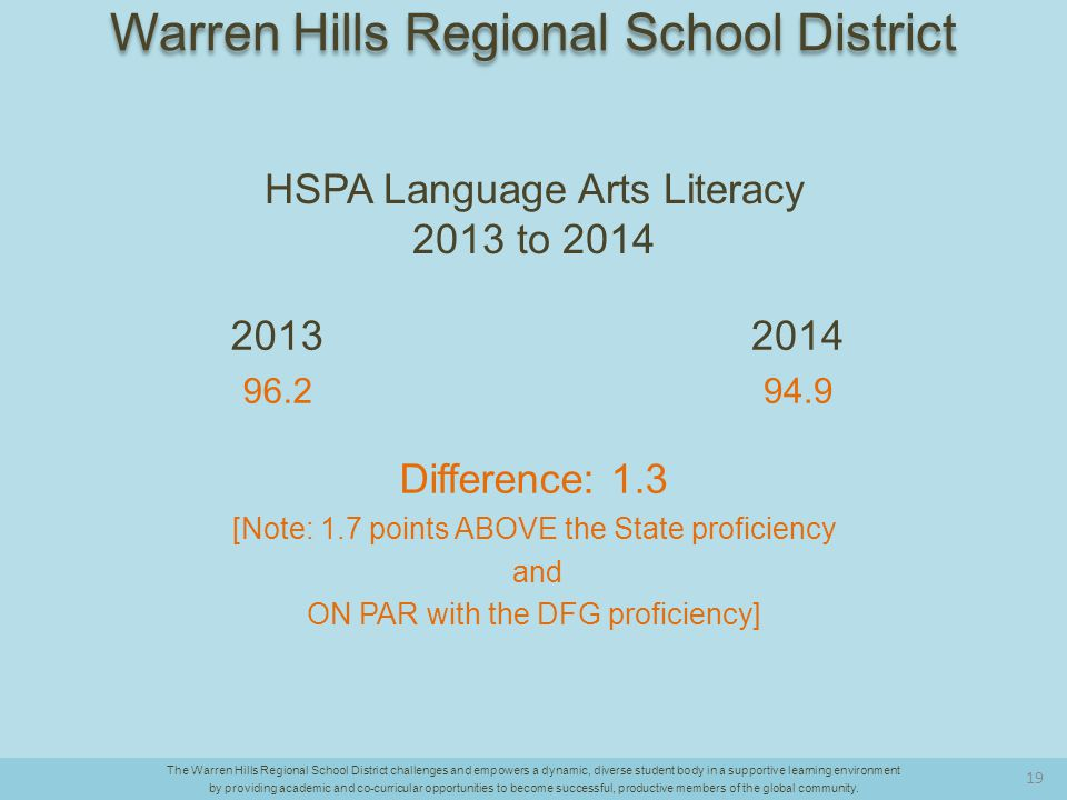 HSPA Language Arts Literacy 2013 to 2014 2013 96.2 2014 94.9 Difference: 1.3 [Note: 1.7 points ABOVE the State proficiency and ON PAR with the DFG proficiency] The Warren Hills Regional School District challenges and empowers a dynamic, diverse student body in a supportive learning environment by providing academic and co-curricular opportunities to become successful, productive members of the global community.