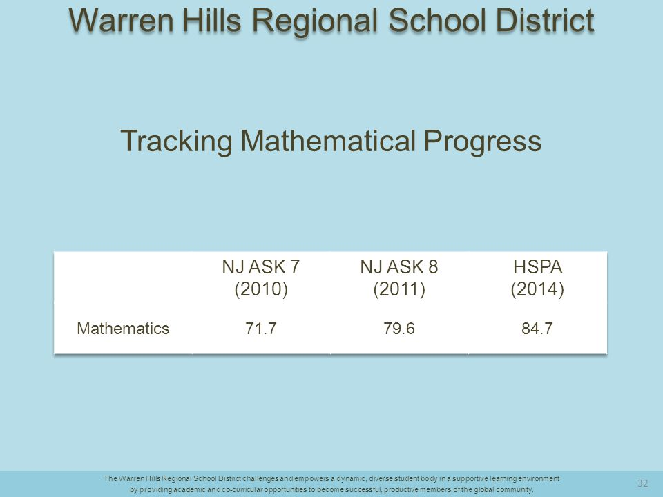 Tracking Mathematical Progress The Warren Hills Regional School District challenges and empowers a dynamic, diverse student body in a supportive learning environment by providing academic and co-curricular opportunities to become successful, productive members of the global community.