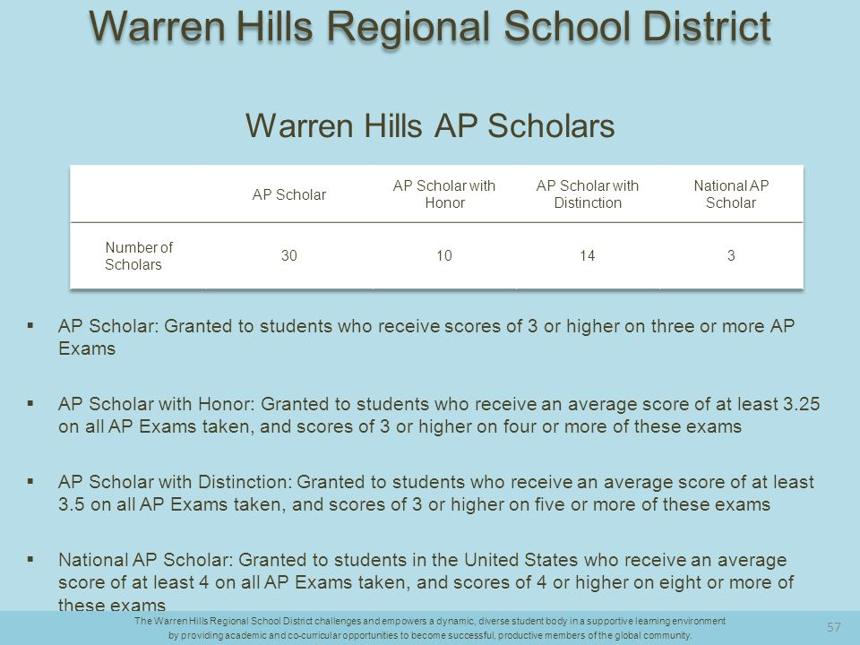 Warren Hills AP Scholars  AP Scholar: Granted to students who receive scores of 3 or higher on three or more AP Exams  AP Scholar with Honor: Granted to students who receive an average score of at least 3.25 on all AP Exams taken, and scores of 3 or higher on four or more of these exams  AP Scholar with Distinction: Granted to students who receive an average score of at least 3.5 on all AP Exams taken, and scores of 3 or higher on five or more of these exams  National AP Scholar: Granted to students in the United States who receive an average score of at least 4 on all AP Exams taken, and scores of 4 or higher on eight or more of these exams The Warren Hills Regional School District challenges and empowers a dynamic, diverse student body in a supportive learning environment by providing academic and co-curricular opportunities to become successful, productive members of the global community.