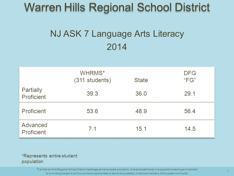 Tracking Literacy Progress The Warren Hills Regional School District challenges and empowers a dynamic, diverse student body in a supportive learning environment by providing academic and co-curricular opportunities to become successful, productive members of the global community.