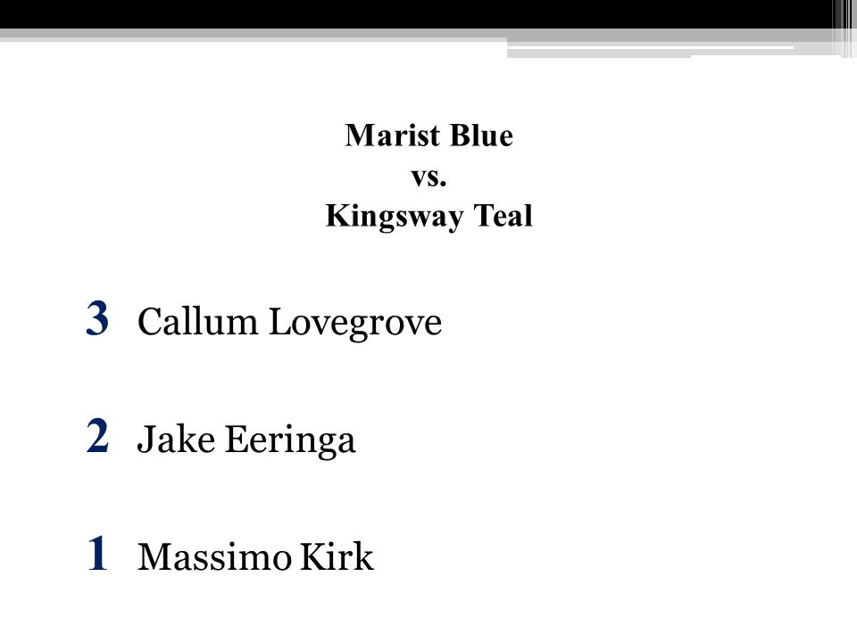 Marist Blue vs. Kingsway Teal 3 Callum Lovegrove 2 Jake Eeringa 1 Massimo Kirk