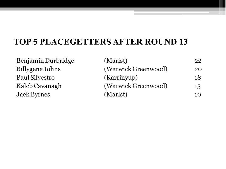 TOP 5 PLACEGETTERS AFTER ROUND 13 Benjamin Durbridge (Marist)22 Billygene Johns (Warwick Greenwood) 20 Paul Silvestro (Karrinyup) 18 Kaleb Cavanagh (Warwick Greenwood) 15 Jack Byrnes (Marist) 10