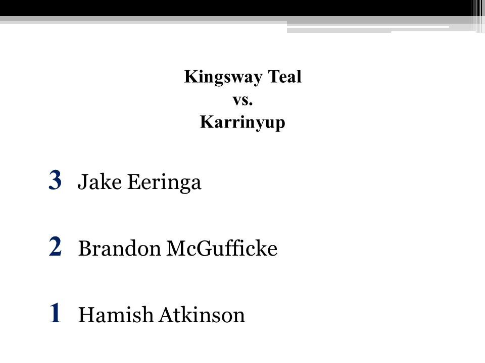 Kingsway Teal vs. Karrinyup 3 Jake Eeringa 2 Brandon McGufficke 1 Hamish Atkinson
