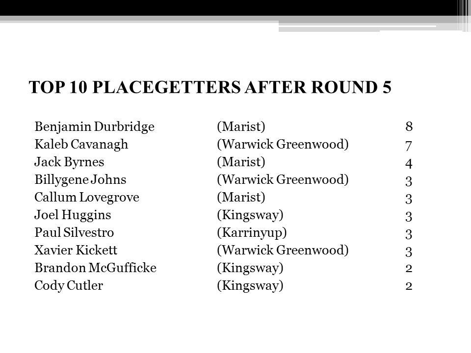 TOP 10 PLACEGETTERS AFTER ROUND 5 Benjamin Durbridge (Marist) 8 Kaleb Cavanagh (Warwick Greenwood) 7 Jack Byrnes (Marist) 4 Billygene Johns (Warwick G