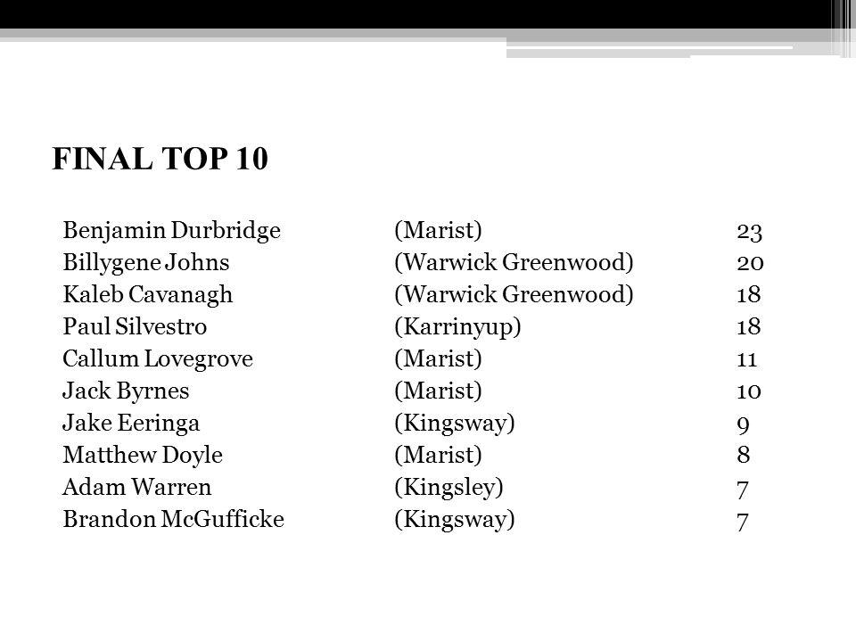 FINAL TOP 10 Benjamin Durbridge (Marist)23 Billygene Johns (Warwick Greenwood) 20 Kaleb Cavanagh (Warwick Greenwood) 18 Paul Silvestro (Karrinyup) 18 Callum Lovegrove (Marist) 11 Jack Byrnes (Marist) 10 Jake Eeringa (Kingsway) 9 Matthew Doyle (Marist) 8 Adam Warren (Kingsley) 7 Brandon McGufficke(Kingsway) 7