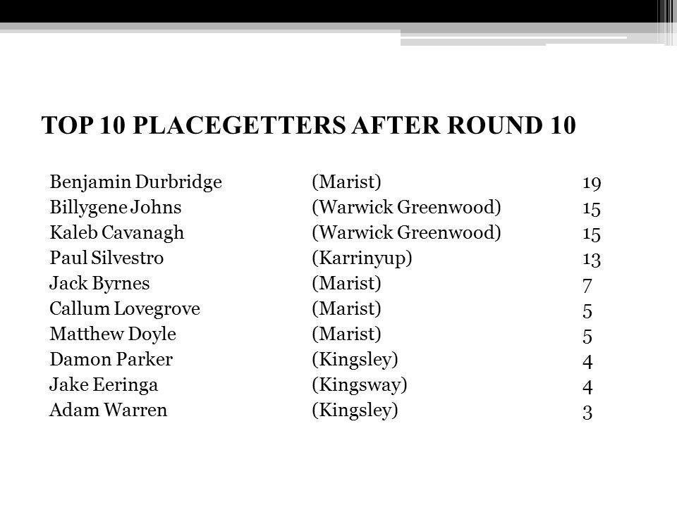 TOP 10 PLACEGETTERS AFTER ROUND 10 Benjamin Durbridge (Marist)19 Billygene Johns (Warwick Greenwood) 15 Kaleb Cavanagh (Warwick Greenwood) 15 Paul Sil
