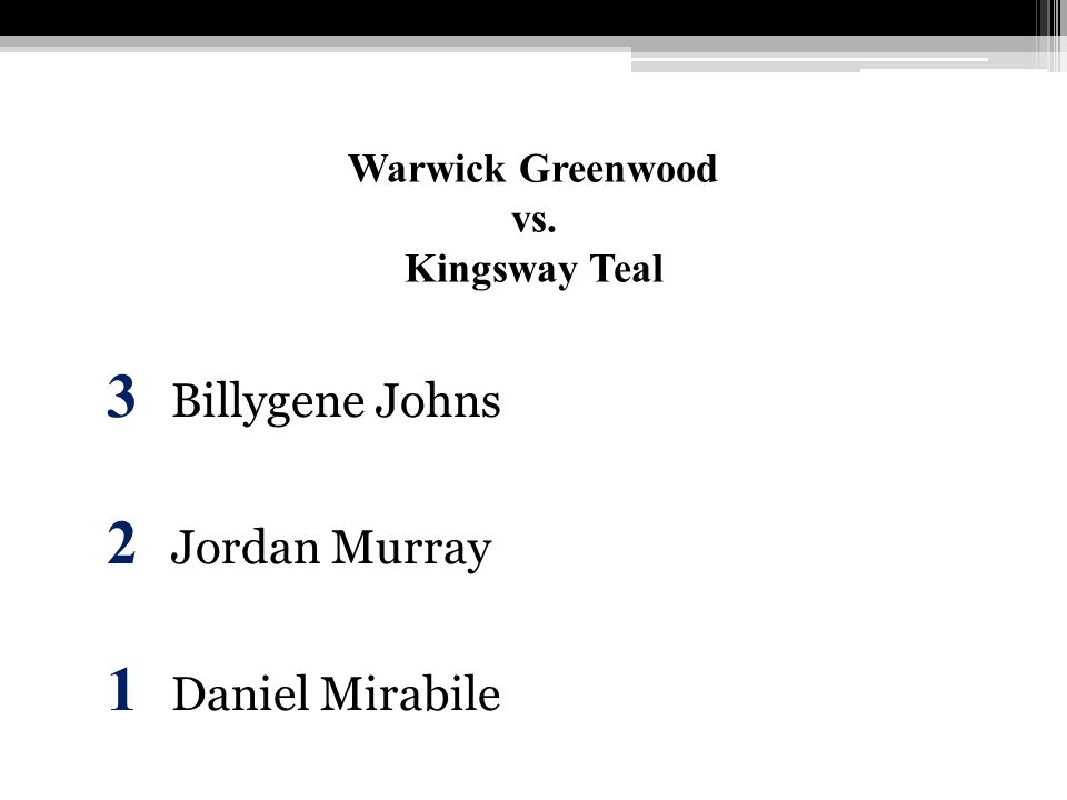 Warwick Greenwood vs. Kingsway Teal 3 Billygene Johns 2 Jordan Murray 1 Daniel Mirabile