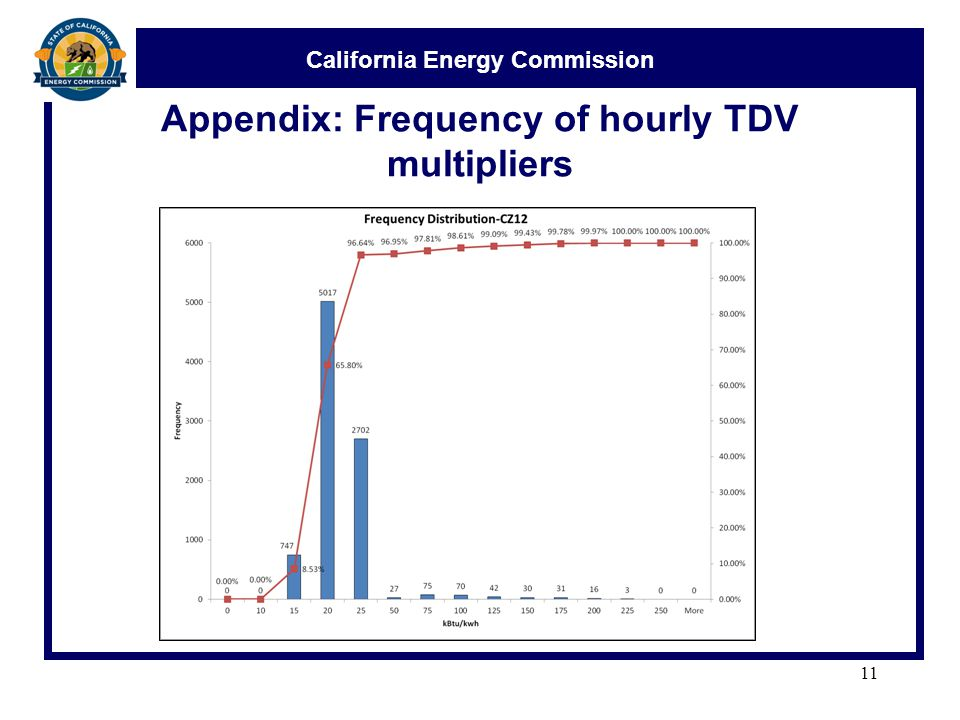 California Energy Commission Appendix: Frequency of hourly TDV multipliers 11