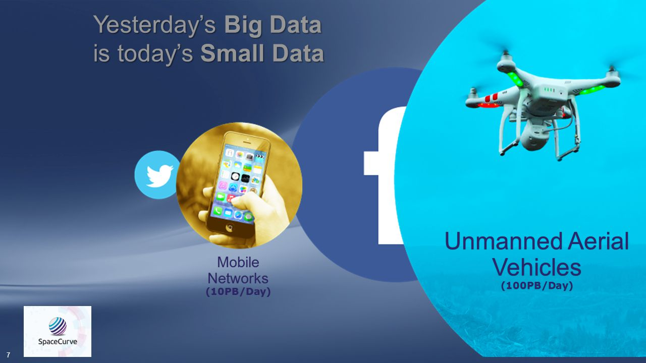7 Mobile Networks (10PB/Day) Unmanned Aerial Vehicles (100PB/Day) Yesterday's Big Data is today's Small Data