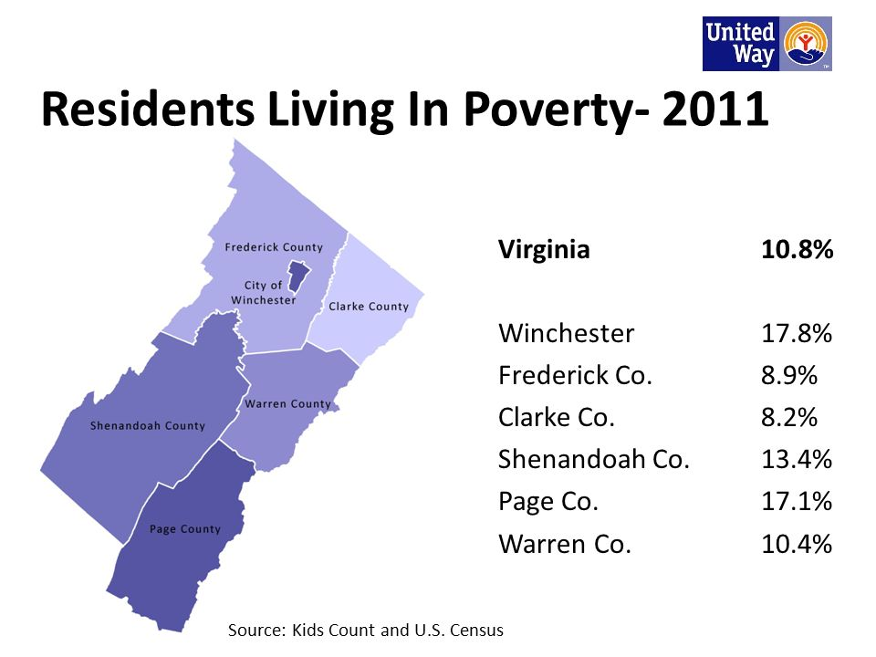 Residents Living In Poverty- 2011 Virginia10.8% Winchester17.8% Frederick Co.