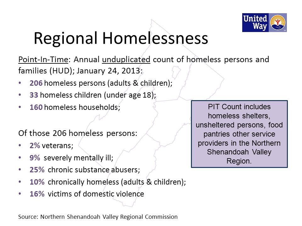 Regional Homelessness Point-In-Time: Annual unduplicated count of homeless persons and families (HUD); January 24, 2013: 206 homeless persons (adults & children); 33 homeless children (under age 18); 160 homeless households; Of those 206 homeless persons: 2% veterans; 9% severely mentally ill; 25% chronic substance abusers; 10% chronically homeless (adults & children); 16% victims of domestic violence Source: Northern Shenandoah Valley Regional Commission PIT Count includes homeless shelters, unsheltered persons, food pantries other service providers in the Northern Shenandoah Valley Region.