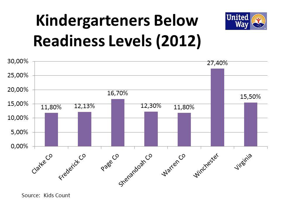 Kindergarteners Below Readiness Levels (2012) Source: Kids Count