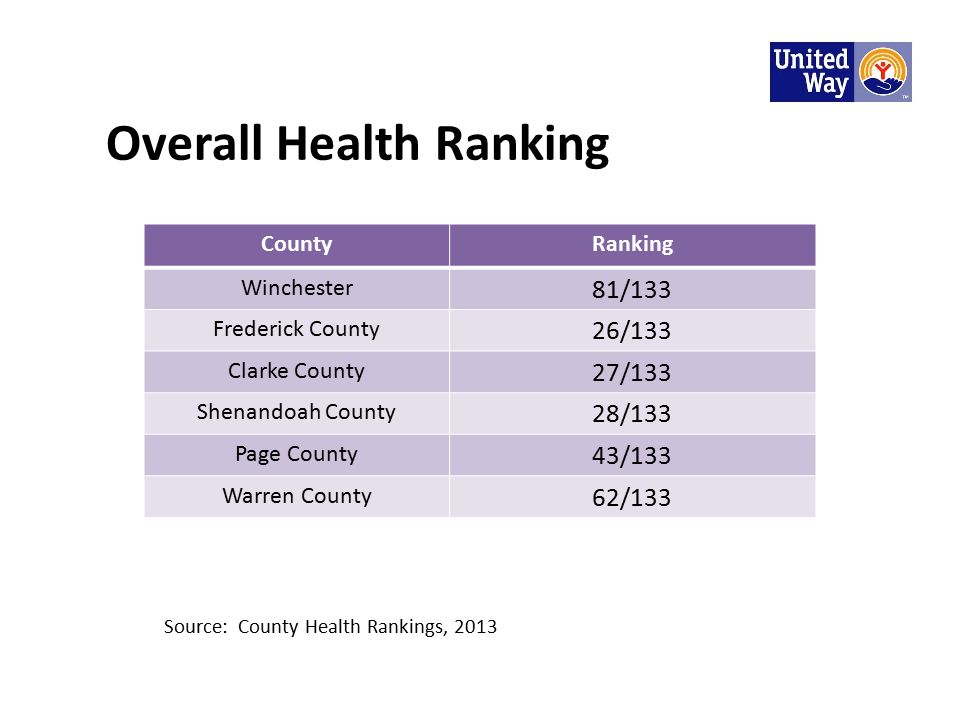 Overall Health Ranking CountyRanking Winchester 81/133 Frederick County 26/133 Clarke County 27/133 Shenandoah County 28/133 Page County 43/133 Warren County 62/133 Source: County Health Rankings, 2013