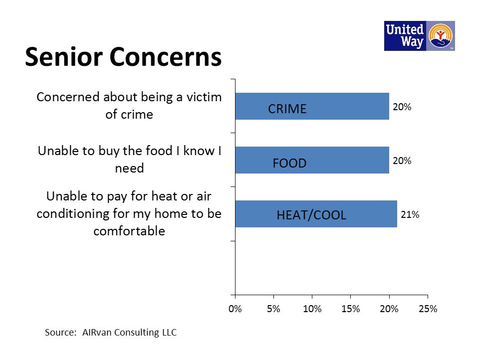 Senior Concerns Source: AIRvan Consulting LLC