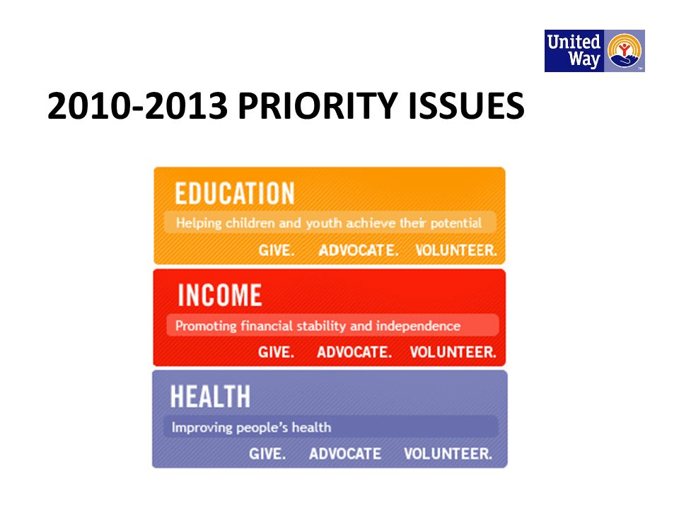 2010-2013 PRIORITY ISSUES