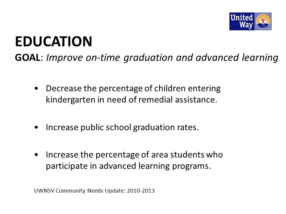 EDUCATION GOAL: Improve on-time graduation and advanced learning Decrease the percentage of children entering kindergarten in need of remedial assistance.