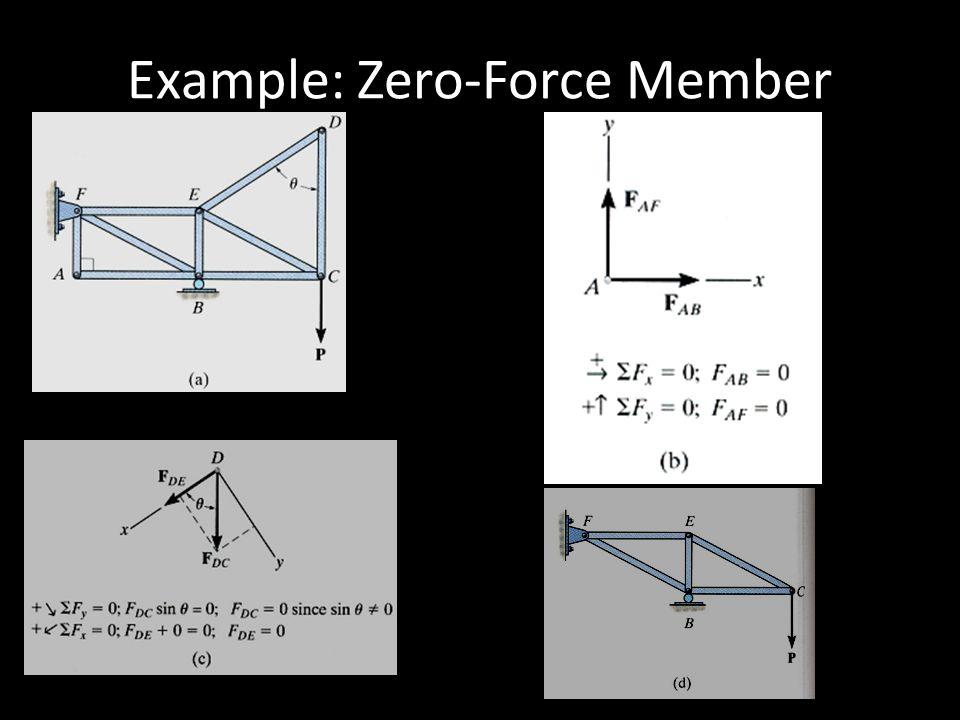 Example: Zero-Force Member