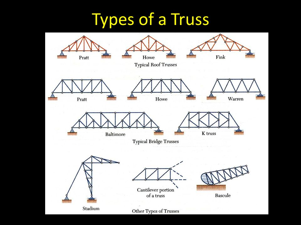 Types of a Truss