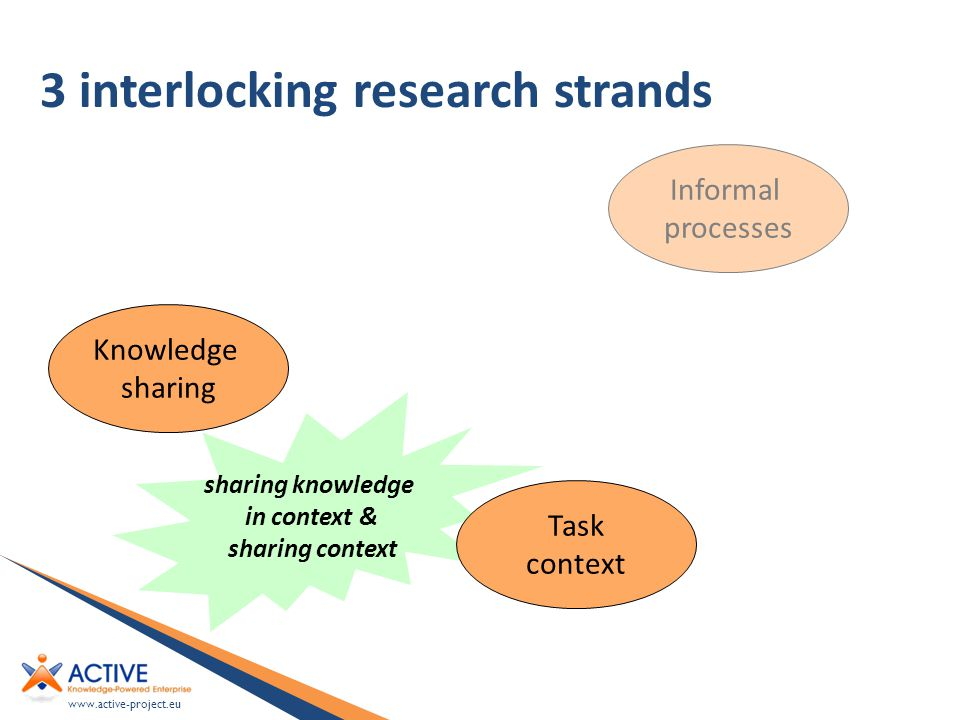 www.active-project.eu 3 interlocking research strands Knowledge sharing sharing knowledge in context & sharing context Task context Informal processes
