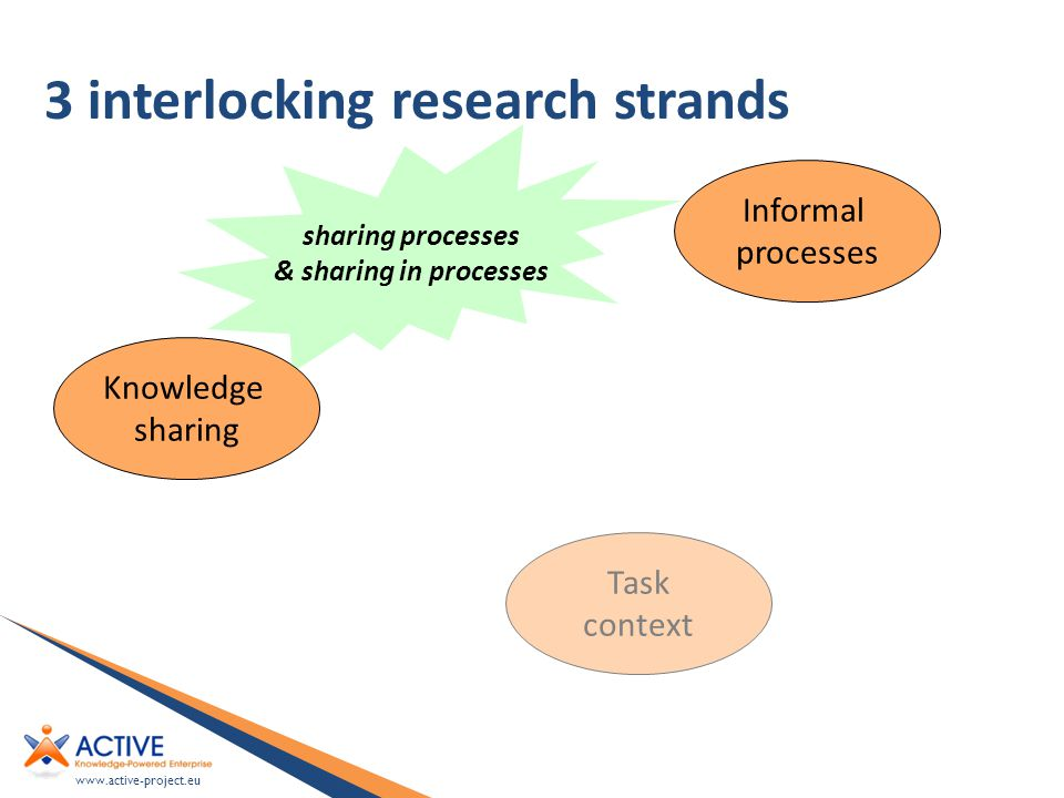 www.active-project.eu 3 interlocking research strands sharing processes & sharing in processes Knowledge sharing Task context Informal processes