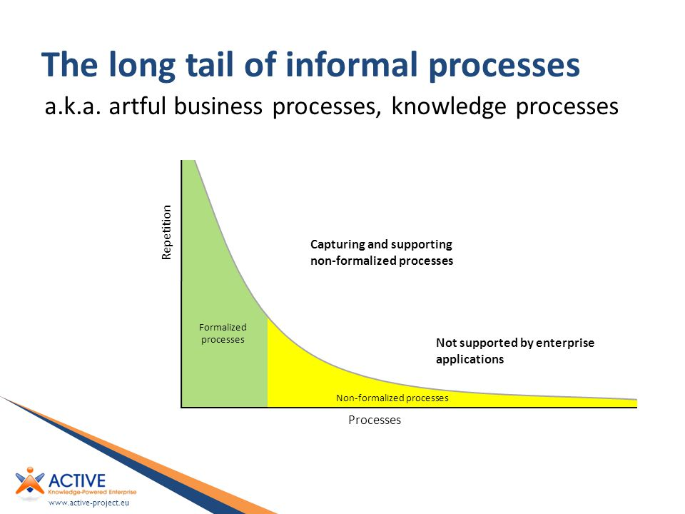 www.active-project.eu The long tail of informal processes Formalized processes Repetition Processes Not supported by enterprise applications Capturing and supporting non-formalized processes Non-formalized processes a.k.a.