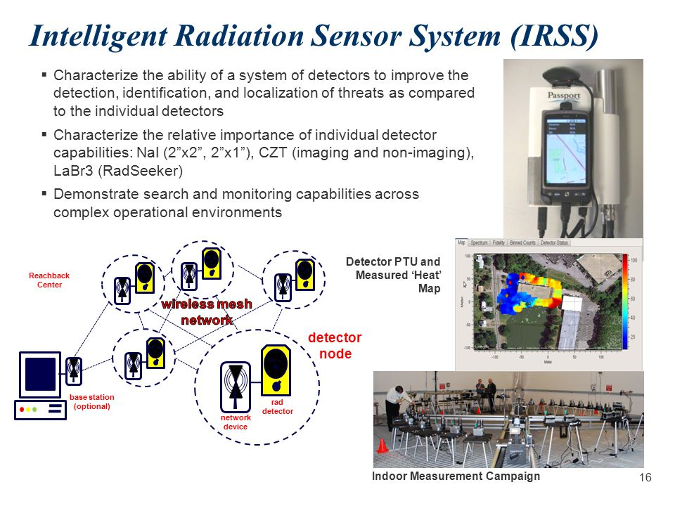 Detecting, Identifying, Locating, Tracking 15 Radiation Image Compton Image Overlay Color Codes Threat – Red Suspect – Yellow Medical – Blue Industrial – Purple NORM – Green Isotope ID Co-60 Range Data Range = 25m Coded Aperture Image