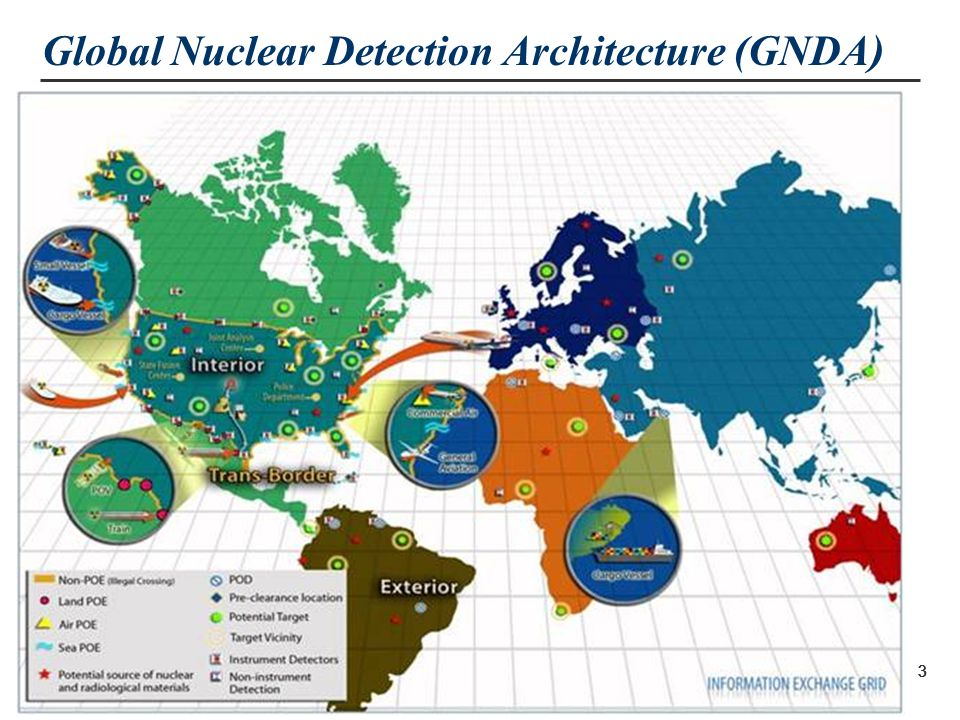 Nuclear Security 2 The danger of nuclear terrorism remains one of the greatest threats to global security… President Obama, March 2012 Hankuk University, Seoul, ROK Material Security Detection InterdictionRender Safe Consequence Mgmt.