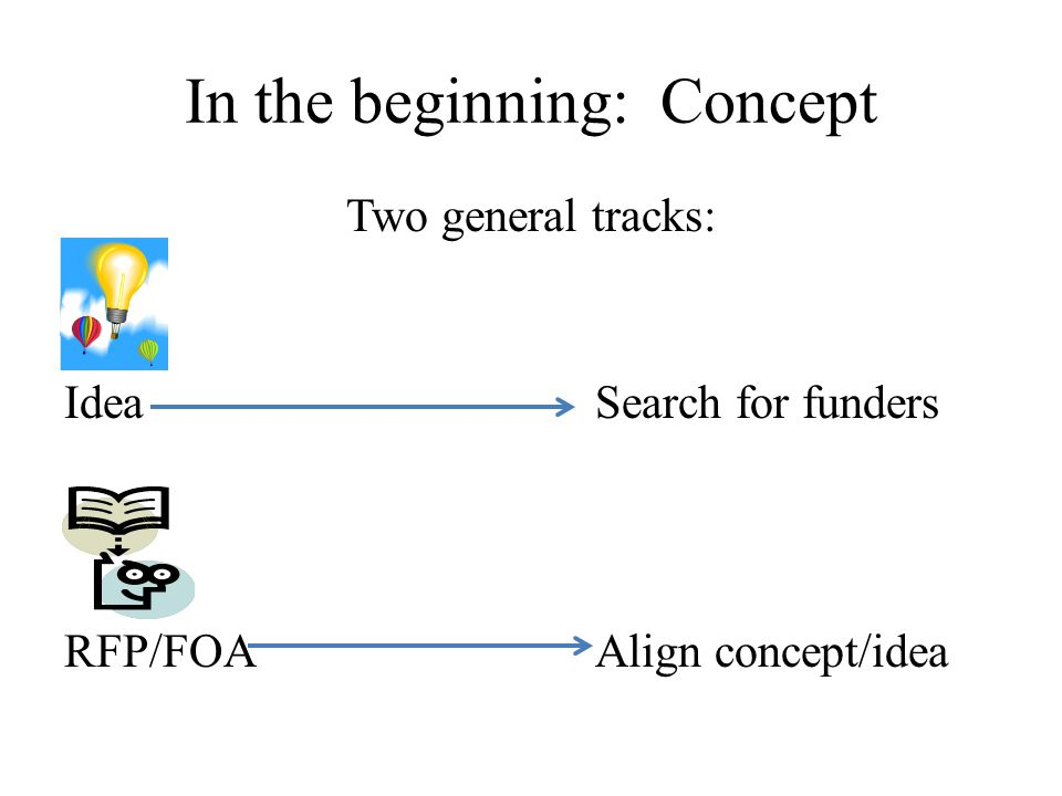 In the beginning: Concept Two general tracks: IdeaSearch for funders RFP/FOAAlign concept/idea