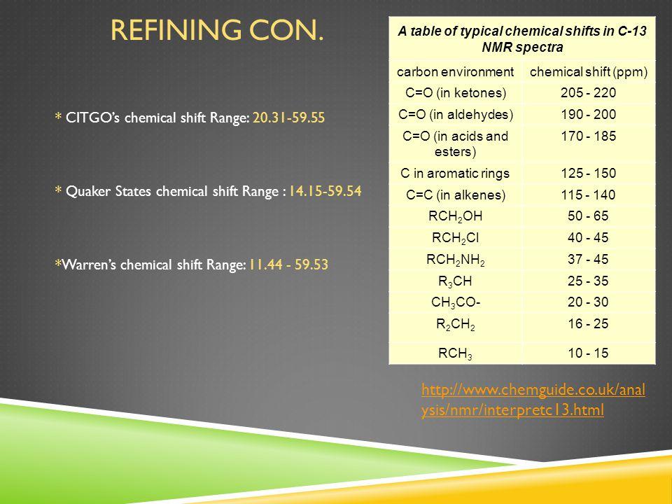 REFINING CON. * CITGO's chemical shift Range: 20.31-59.55 * Quaker States chemical shift Range : 14.15-59.54 *Warren's chemical shift Range: 11.44 - 5