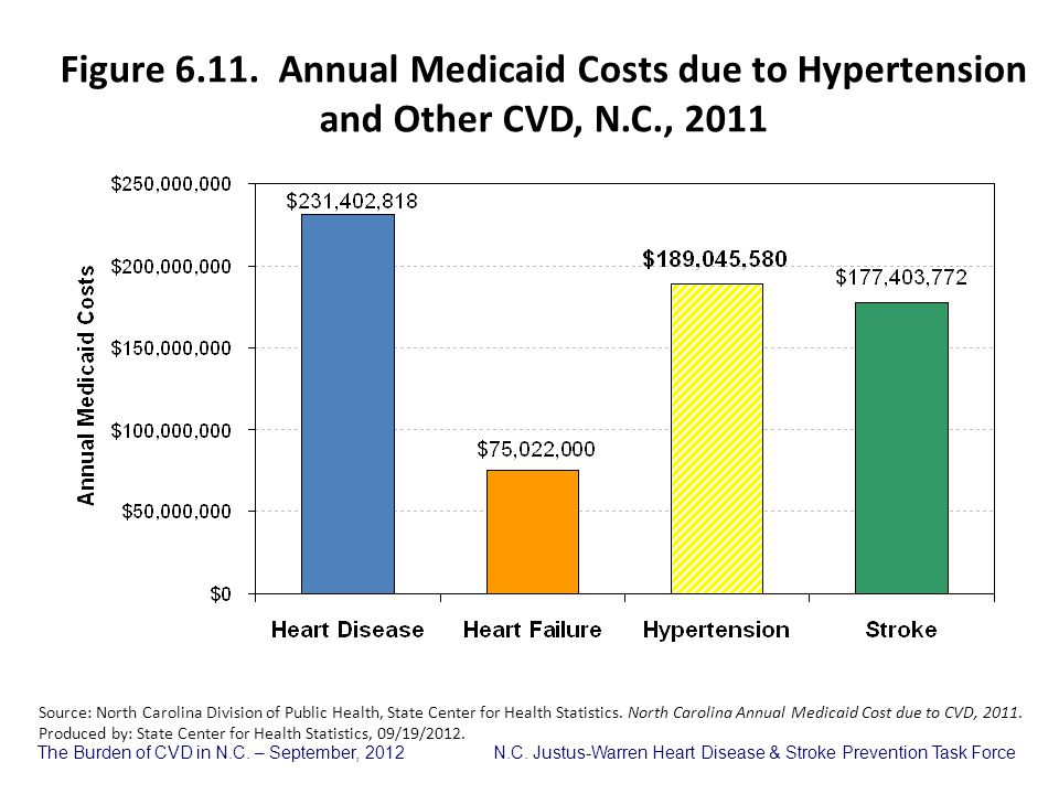 The Burden of CVD in N.C. – September, 2012 N.C. Justus-Warren Heart Disease & Stroke Prevention Task Force Figure 6.11. Annual Medicaid Costs due to