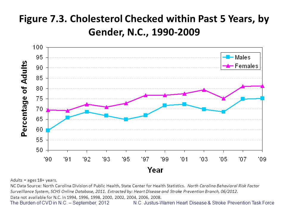 The Burden of CVD in N.C. – September, 2012 N.C. Justus-Warren Heart Disease & Stroke Prevention Task Force Figure 7.3. Cholesterol Checked within Pas