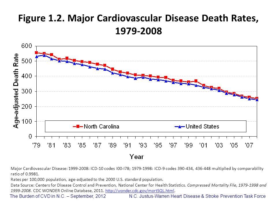 The Burden of CVD in N.C.– September, 2012 N.C.