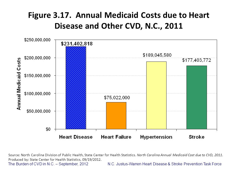 The Burden of CVD in N.C. – September, 2012 N.C. Justus-Warren Heart Disease & Stroke Prevention Task Force Figure 3.17. Annual Medicaid Costs due to