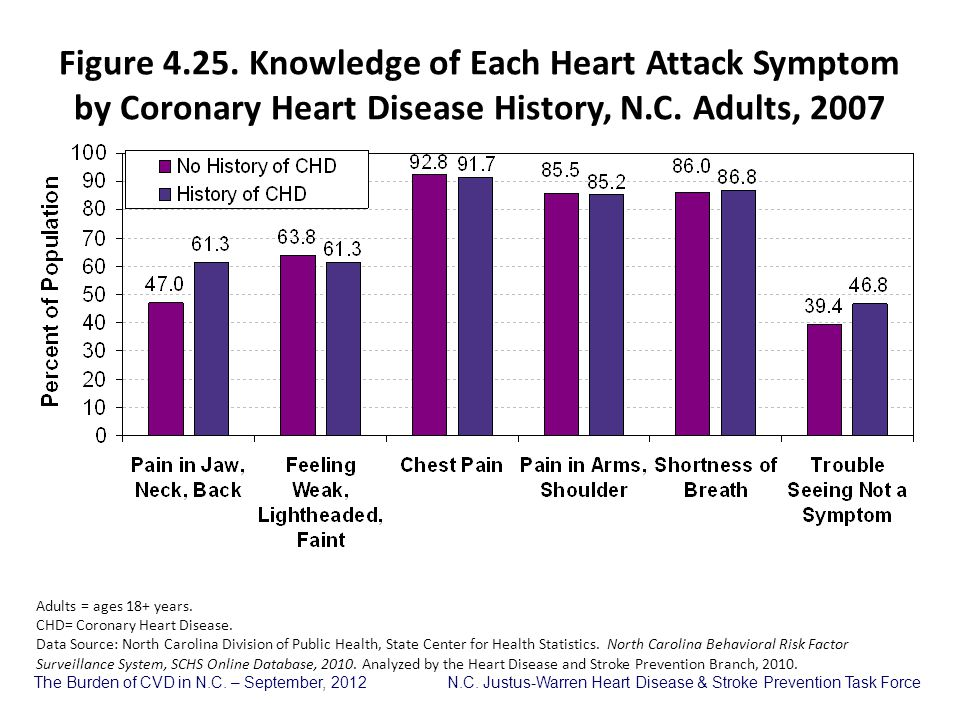 The Burden of CVD in N.C. – September, 2012 N.C. Justus-Warren Heart Disease & Stroke Prevention Task Force Adults = ages 18+ years. CHD= Coronary Hea