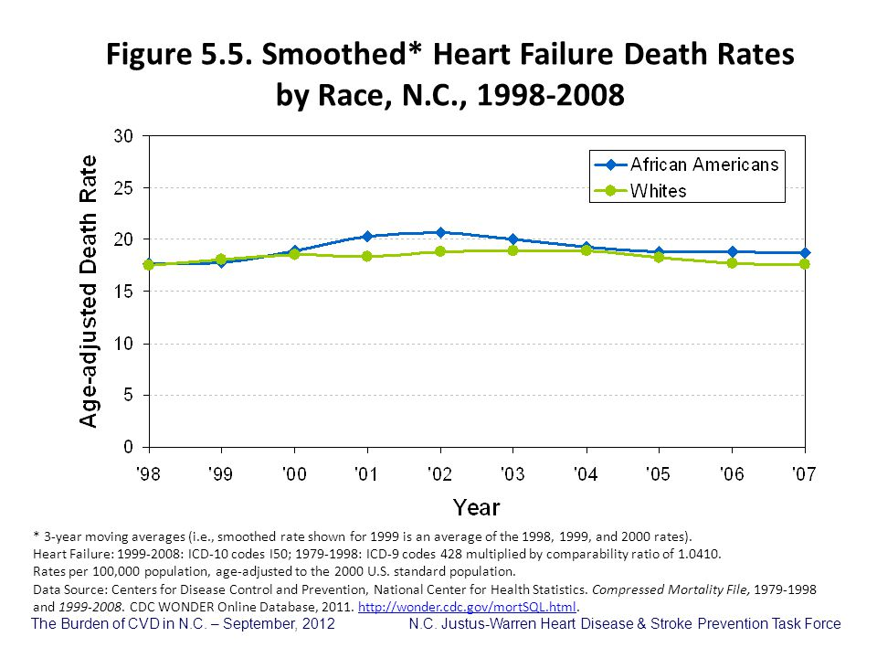 The Burden of CVD in N.C. – September, 2012 N.C. Justus-Warren Heart Disease & Stroke Prevention Task Force Figure 5.5. Smoothed* Heart Failure Death