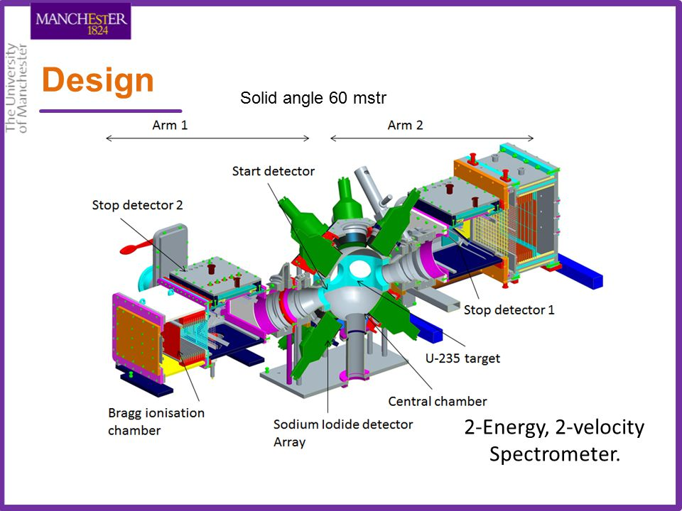 Design 2-Energy, 2-velocity Spectrometer. Solid angle 60 mstr