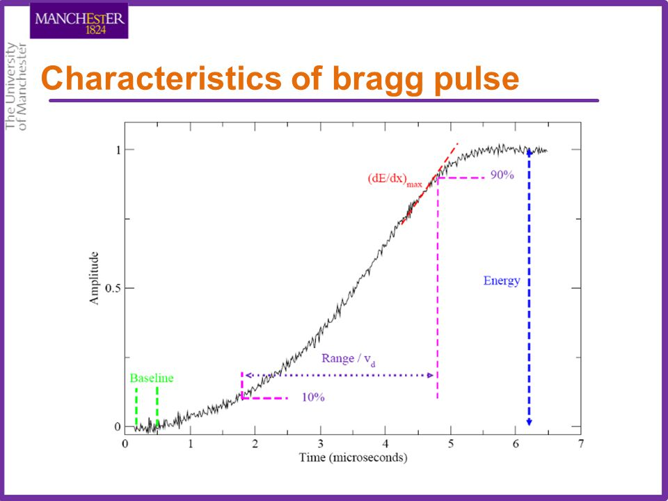 Digital Bragg Pulse Processing Integration Low-pass filter: noise reduction Currently Noise ~0.2 percent Digital Pulse Processing: High-pass filter Ballistic Def.