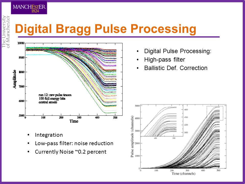 Digital Bragg Pulse Processing Integration Low-pass filter: noise reduction Currently Noise ~0.2 percent Digital Pulse Processing: High-pass filter Ba
