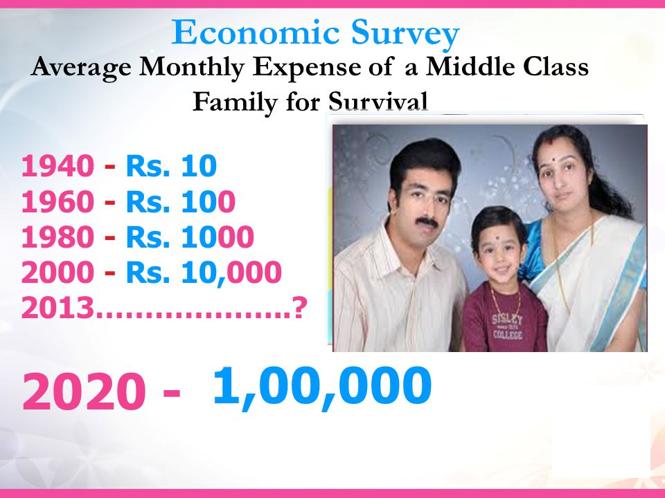 Economic Survey Average Monthly Expense of a Middle Class Family for Survival 1940 - Rs.