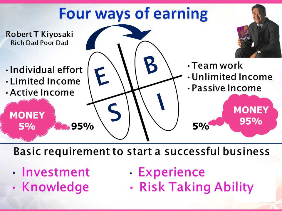 Individual effort Limited Income Active Income Team work Unlimited Income Passive Income Robert T Kiyosaki Rich Dad Poor Dad I S B E Basic requirement to start a successful business Investment Knowledge 95%5% MONEY 5% MONEY 95% Experience Risk Taking Ability