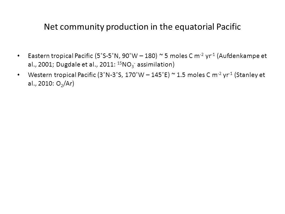 Net community production in the equatorial Pacific Eastern tropical Pacific (5˚S-5˚N, 90˚W – 180) ~ 5 moles C m -2 yr -1 (Aufdenkampe et al., 2001; Dugdale et al., 2011: 15 NO 3 - assimilation) Western tropical Pacific (3˚N-3˚S, 170˚W – 145˚E) ~ 1.5 moles C m -2 yr -1 (Stanley et al., 2010: O 2 /Ar)