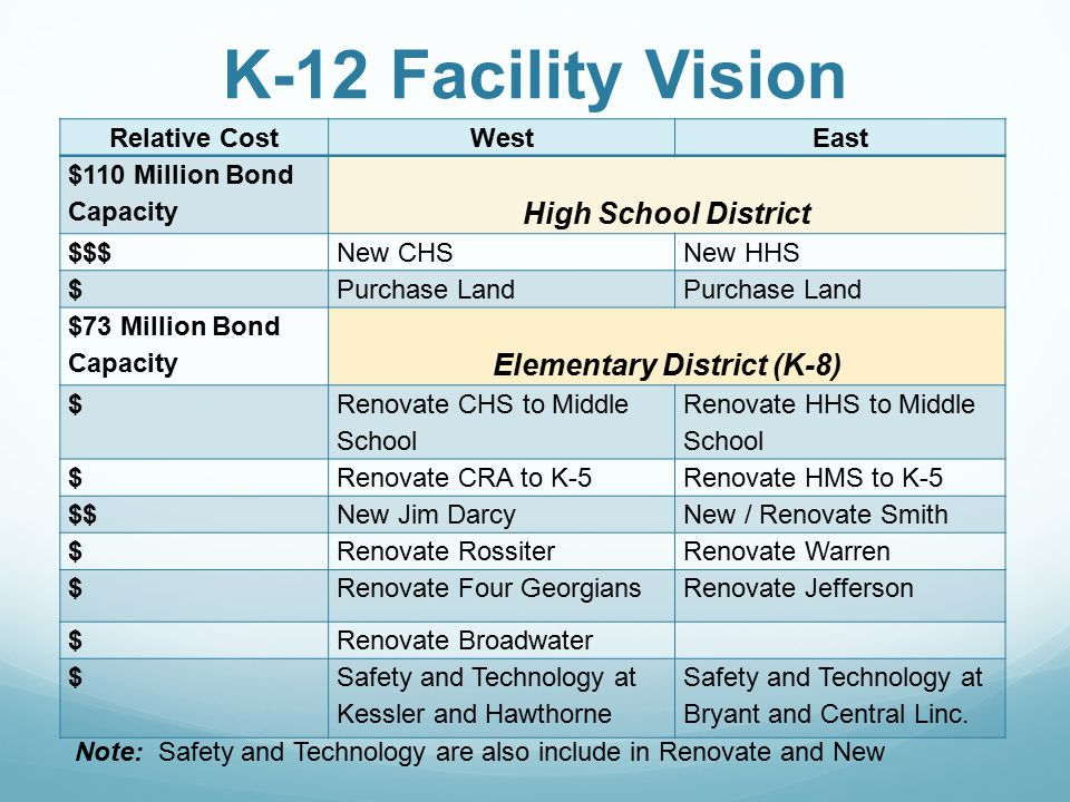 K-12 Facility Vision Relative CostWestEast $110 Million Bond Capacity High School District $$$New CHSNew HHS $Purchase Land $73 Million Bond Capacity Elementary District (K-8) $ Renovate CHS to Middle School Renovate HHS to Middle School $Renovate CRA to K-5Renovate HMS to K-5 $$New Jim DarcyNew / Renovate Smith $Renovate RossiterRenovate Warren $Renovate Four GeorgiansRenovate Jefferson $Renovate Broadwater $Safety and Technology at Kessler and Hawthorne Safety and Technology at Bryant and Central Linc.