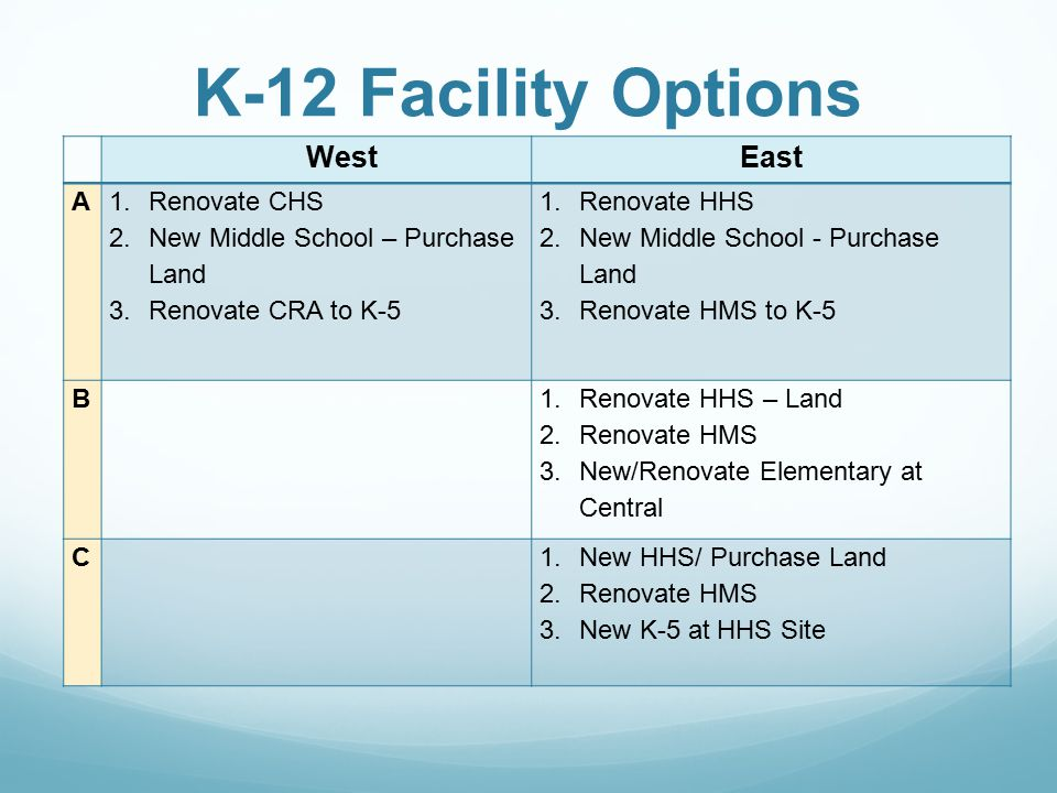 K-12 Facility Options WestEast A 1.Renovate CHS 2.New Middle School – Purchase Land 3.Renovate CRA to K-5 1.Renovate HHS 2.New Middle School - Purchase Land 3.Renovate HMS to K-5 B 1.Renovate HHS – Land 2.Renovate HMS 3.New/Renovate Elementary at Central C 1.New HHS/ Purchase Land 2.Renovate HMS 3.New K-5 at HHS Site
