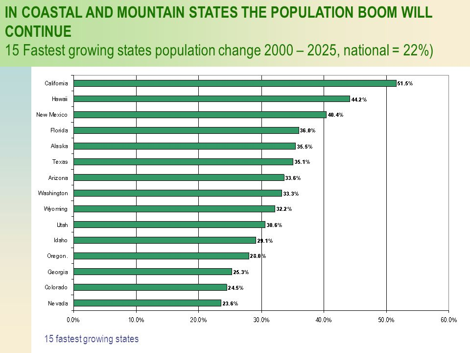 IN COASTAL AND MOUNTAIN STATES THE POPULATION BOOM WILL CONTINUE 15 Fastest growing states population change 2000 – 2025, national = 22%) 15 fastest g