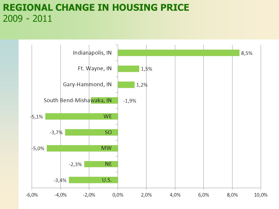 REGIONAL CHANGE IN HOUSING PRICE 2009 - 2011