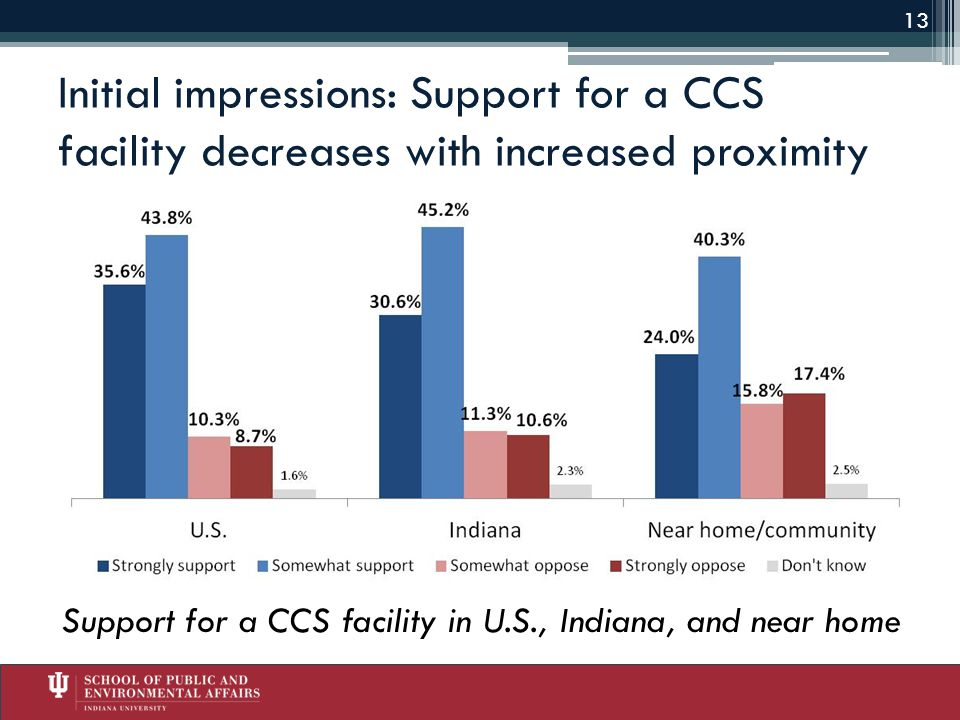 Initial impressions: Support for a CCS facility decreases with increased proximity Support for a CCS facility in U.S., Indiana, and near home 13